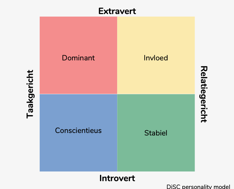 DiSC_personality_model